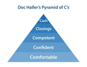 Dr. Haller's Pyramid of Cs
